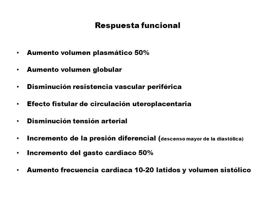 Respuesta funcional Aumento volumen plasmático 50%