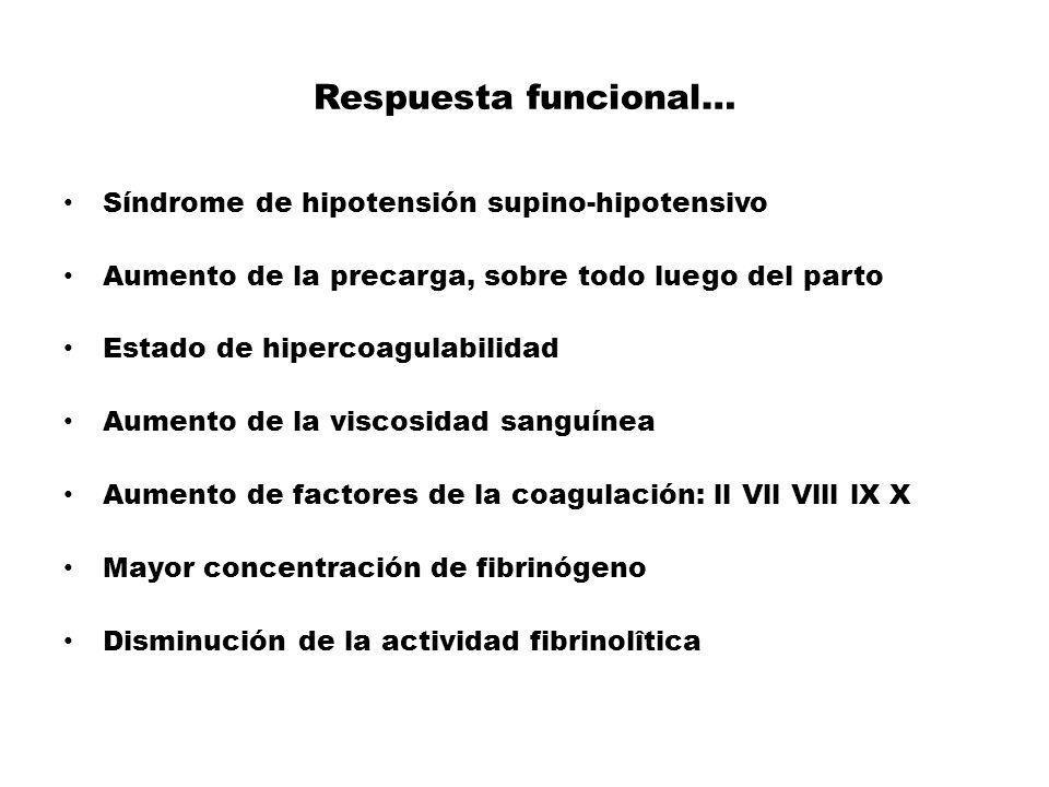 Respuesta funcional… Síndrome de hipotensión supino-hipotensivo