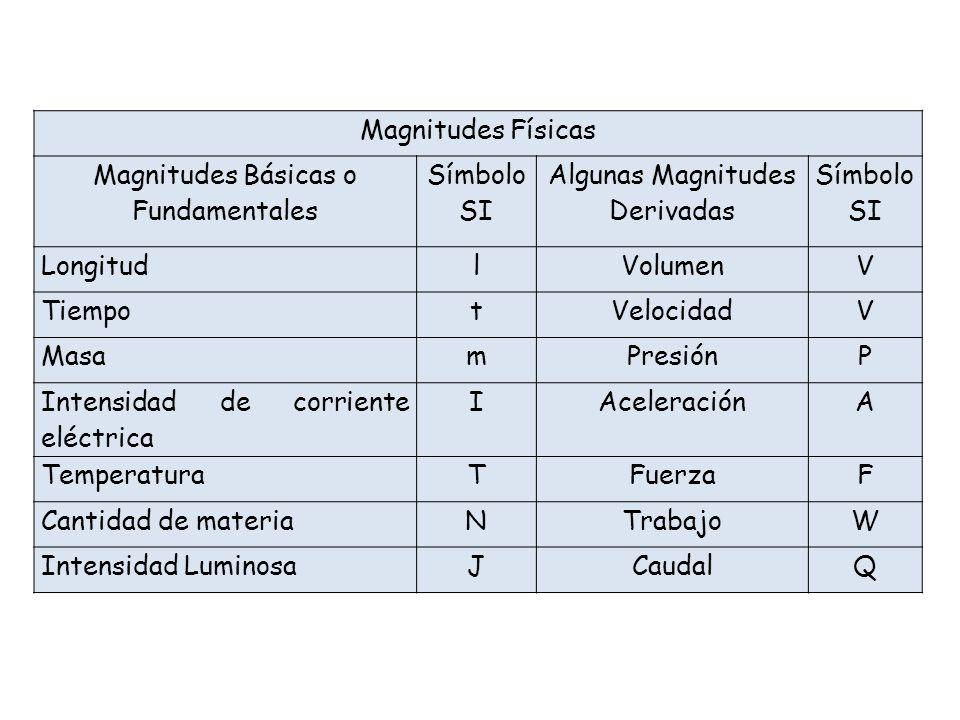 Magnitudes Básicas o Fundamentales Símbolo SI