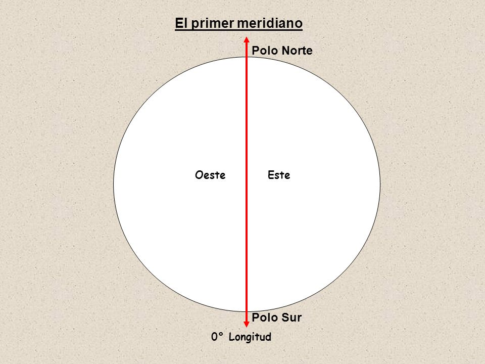 El primer meridiano Polo Norte Oeste Este Polo Sur 0° Longitud