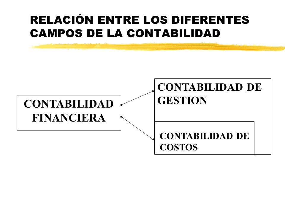 RELACIÓN ENTRE LOS DIFERENTES CAMPOS DE LA CONTABILIDAD