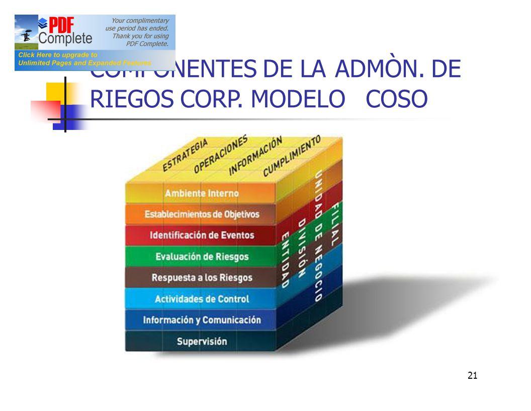 COMPONENTES DE LA ADMÒN. DE RIEGOS CORP. MODELO COSO