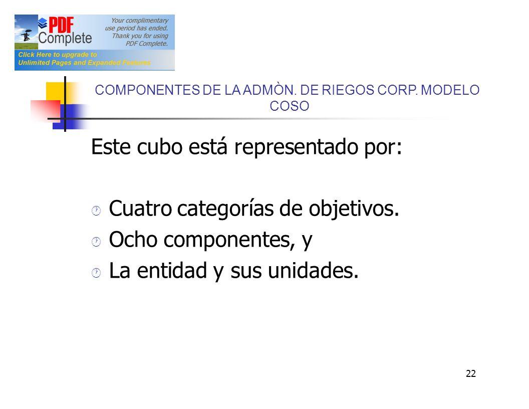 Este cubo está representado por: Cuatro categorías de objetivos.