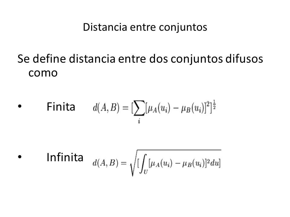 Distancia entre conjuntos