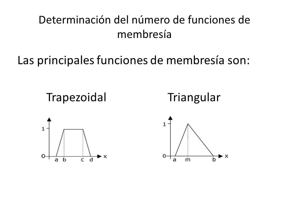 Determinación del número de funciones de membresía