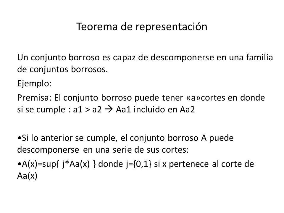 Teorema de representación