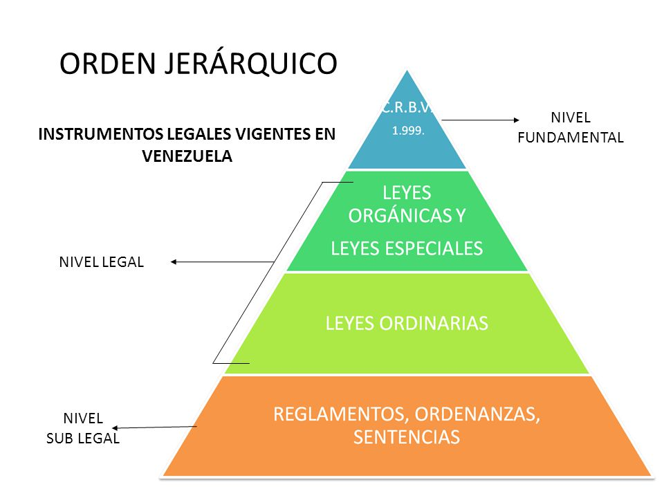 INSTRUMENTOS LEGALES VIGENTES EN VENEZUELA