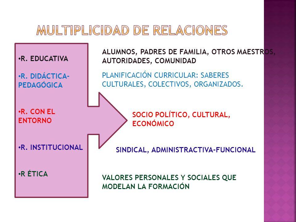 MULTIPLICIDAD DE RELACIONES