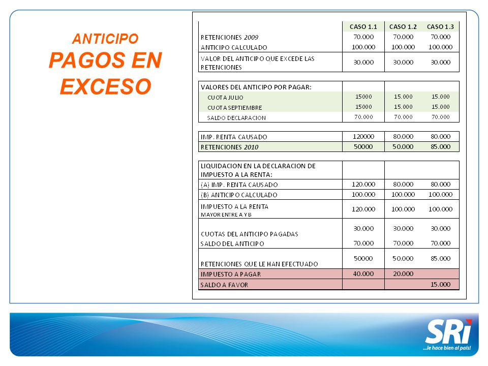 ANTICIPO PAGOS EN EXCESO