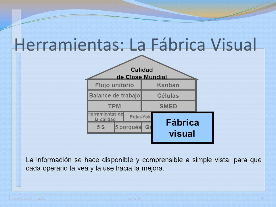 Herramientas: La Fábrica Visual