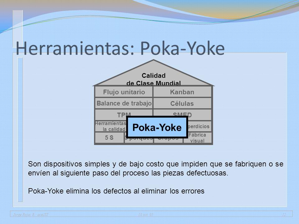 Herramientas: Poka-Yoke