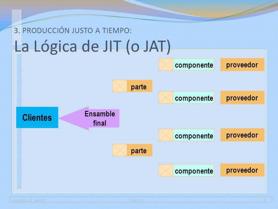 3. PRODUCCIÓN JUSTO A TIEMPO: La Lógica de JIT (o JAT)