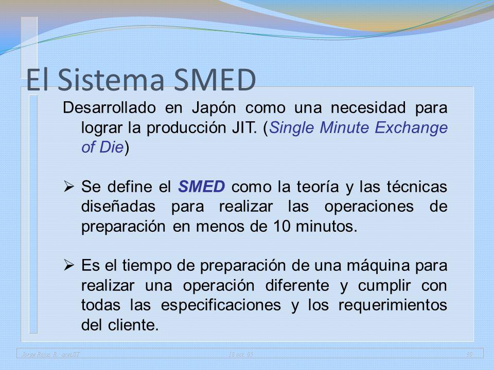 01/04/2017 El Sistema SMED. Desarrollado en Japón como una necesidad para lograr la producción JIT. (Single Minute Exchange of Die)