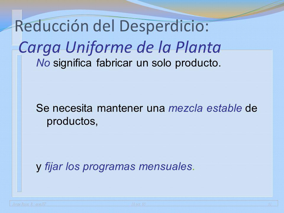 Reducción del Desperdicio: Carga Uniforme de la Planta