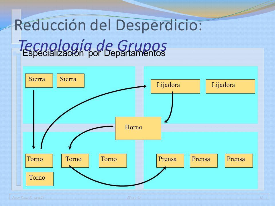Reducción del Desperdicio: Tecnología de Grupos