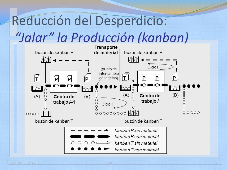 Reducción del Desperdicio: Jalar la Producción (kanban)
