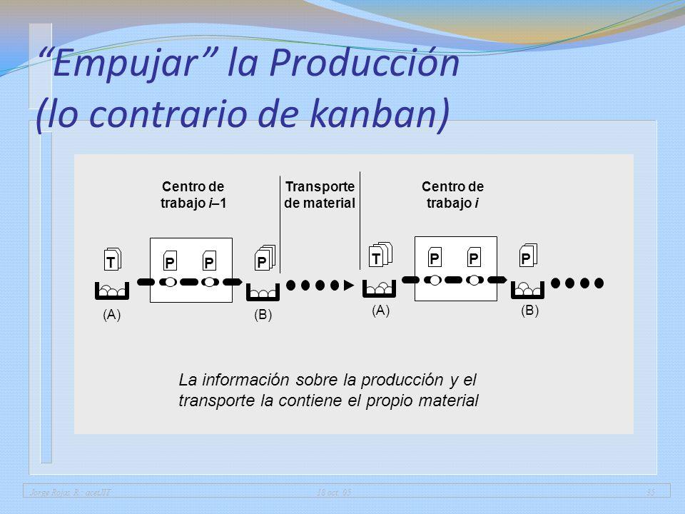 Empujar la Producción (lo contrario de kanban)