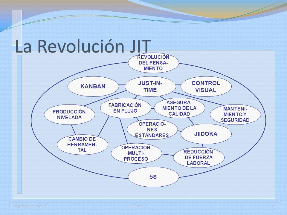 La Revolución JIT KANBAN CONTROL VISUAL JUST-IN-TIME JIIDOKA 5S