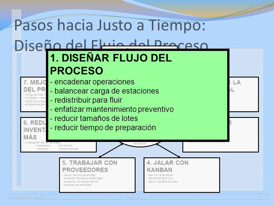 Pasos hacia Justo a Tiempo: Diseño del Flujo del Proceso