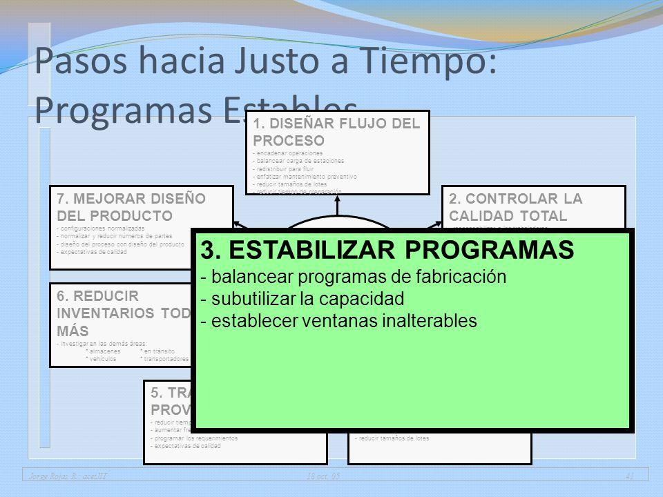 Pasos hacia Justo a Tiempo: Programas Estables