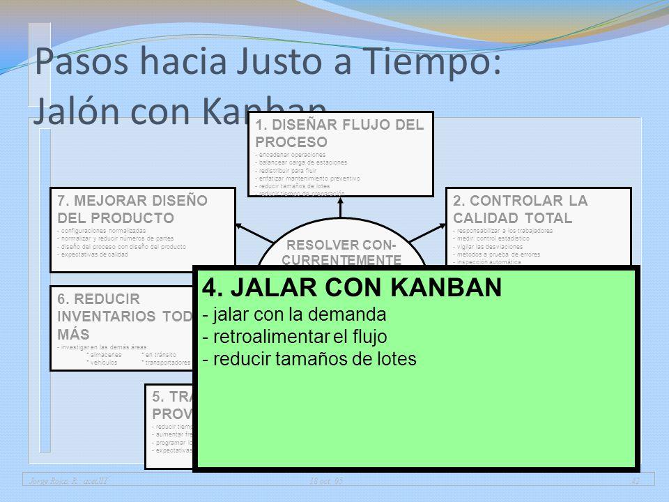 Pasos hacia Justo a Tiempo: Jalón con Kanban