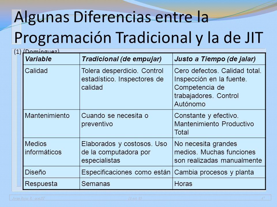 01/04/2017 Algunas Diferencias entre la Programación Tradicional y la de JIT (1) (Domínguez) Variable.