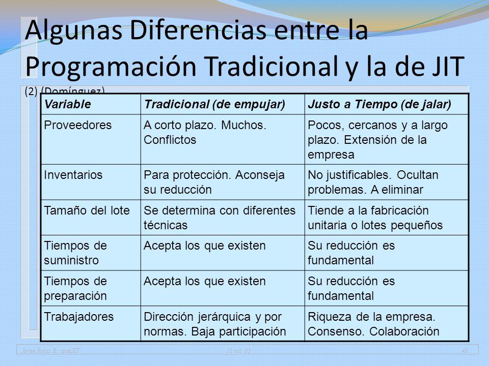 01/04/2017 Algunas Diferencias entre la Programación Tradicional y la de JIT (2) (Domínguez) Variable.