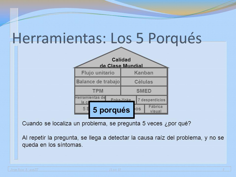 Herramientas: Los 5 Porqués