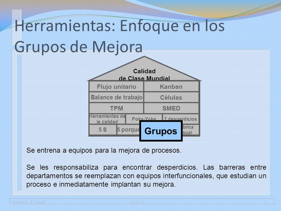 Herramientas: Enfoque en los Grupos de Mejora