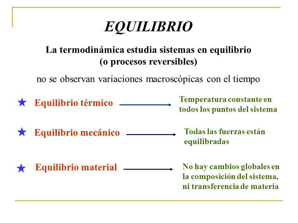 EQUILIBRIO La termodinámica estudia sistemas en equilibrio (o procesos reversibles) no se observan variaciones macroscópicas con el tiempo.