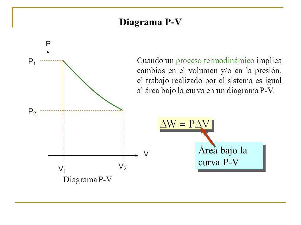 Diagrama P-V Área bajo la curva P-V