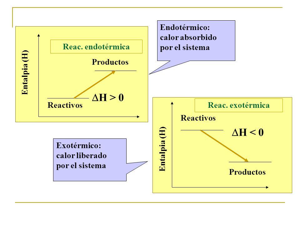 H > 0 H < 0 Endotérmico: calor absorbido por el sistema