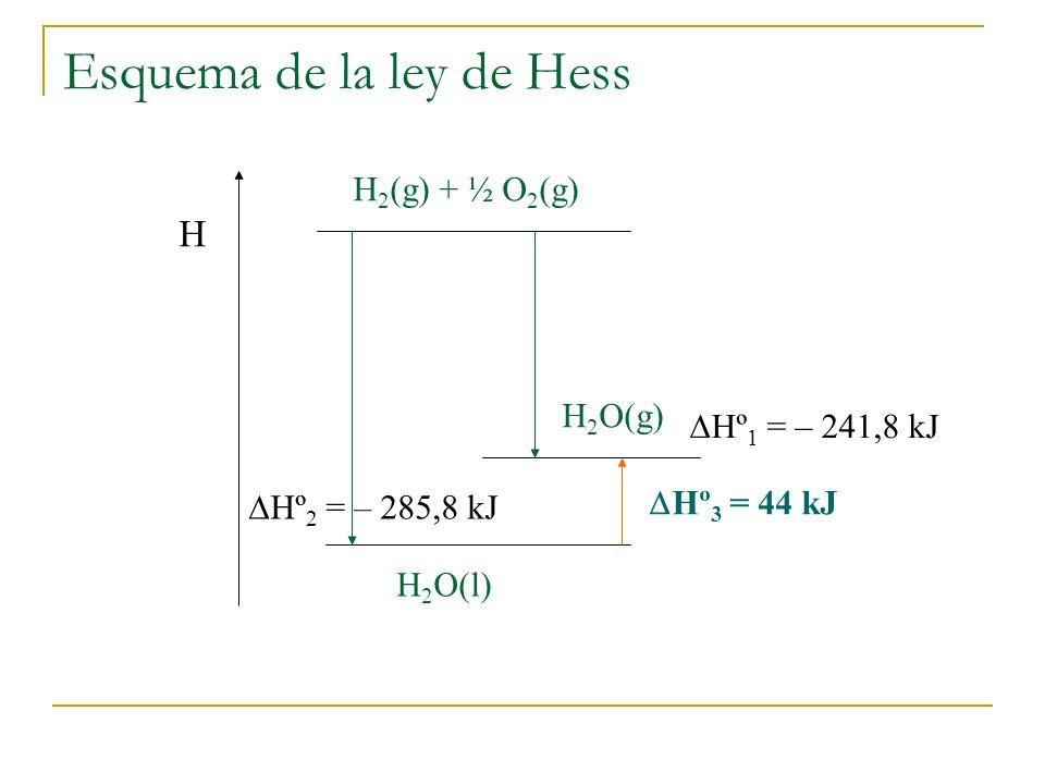 Esquema de la ley de Hess