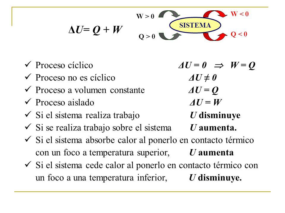 ΔU= Q + W Proceso cíclico ΔU = 0  W = Q Proceso no es cíclico ΔU ≠ 0