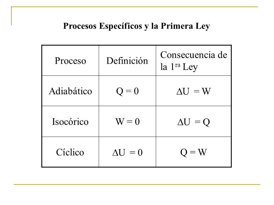 Procesos Específicos y la Primera Ley