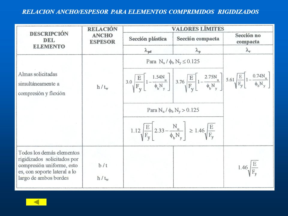 RELACION ANCHO/ESPESOR PARA ELEMENTOS COMPRIMIDOS RIGIDIZADOS