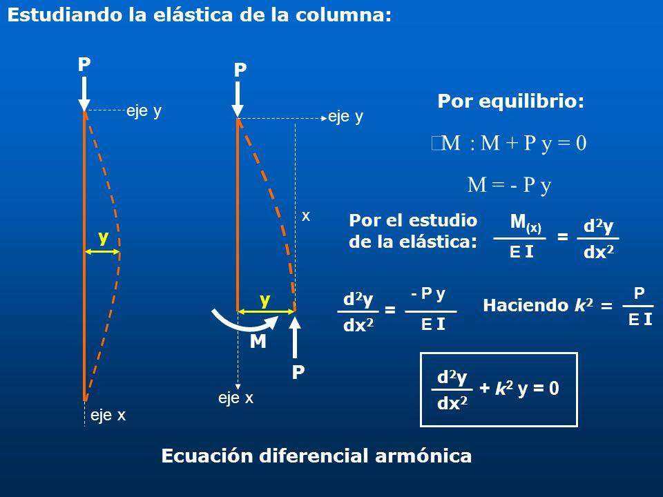 åM : M + P y = 0 M = - P y Estudiando la elástica de la columna: P P