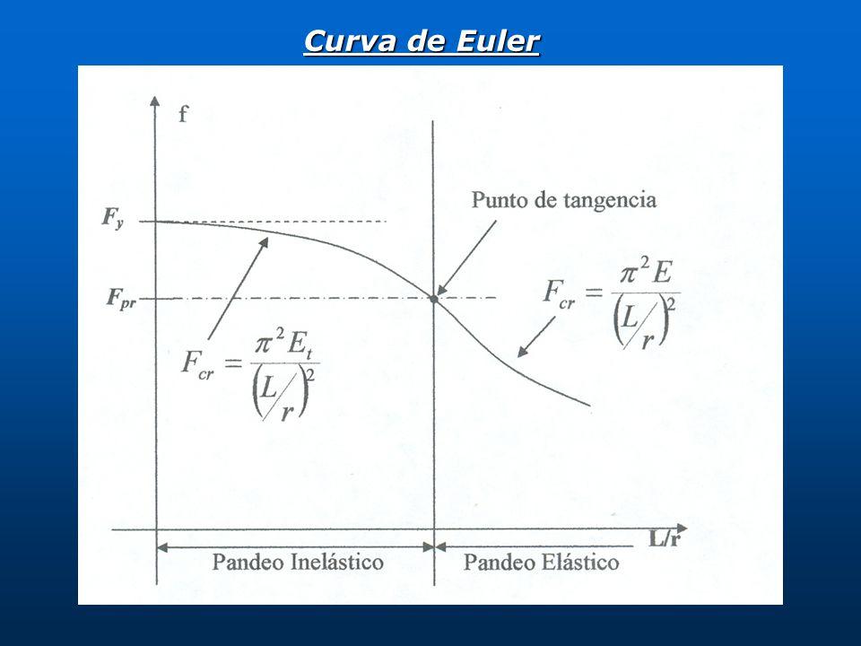 Curva de Euler