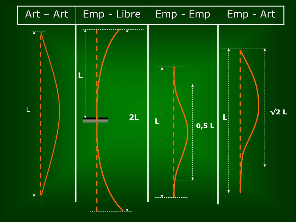 Art – Art Emp - Libre Emp - Emp Emp - Art L L L √2 L L 0,5 L 2L