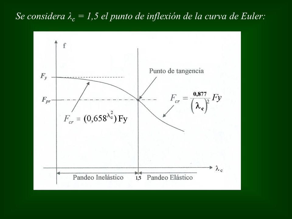 Se considera λc = 1,5 el punto de inflexión de la curva de Euler: