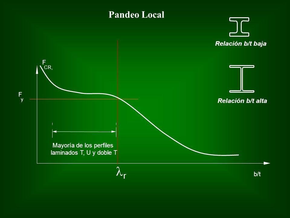 lr Pandeo Local Relación b/t baja Relación b/t alta F F