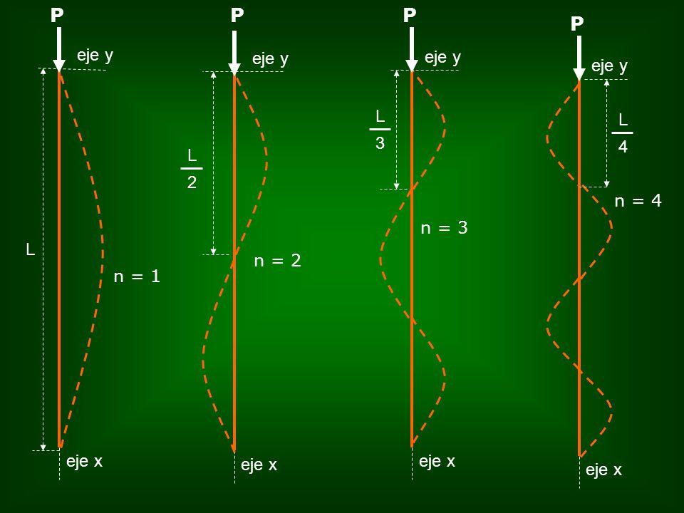 P P P P eje y eje x L n = 1 eje x eje y 2 L eje y eje x 3 L eje x