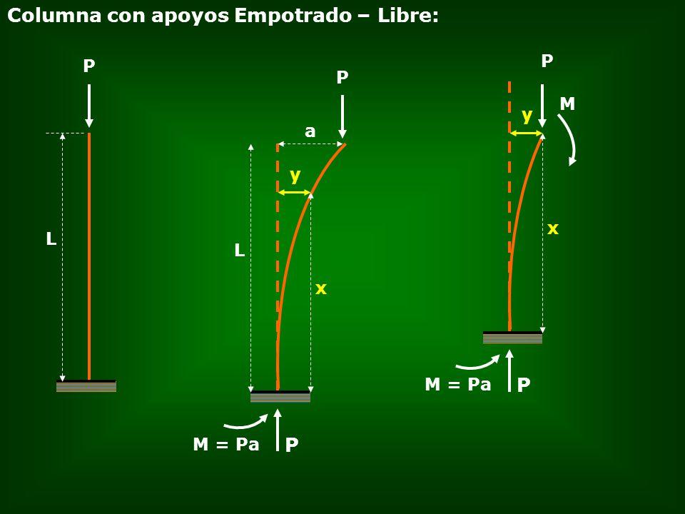 Columna con apoyos Empotrado – Libre: