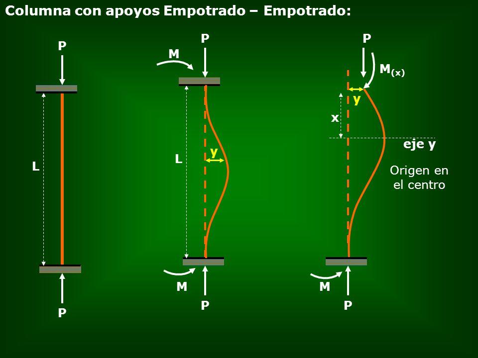 Columna con apoyos Empotrado – Empotrado:
