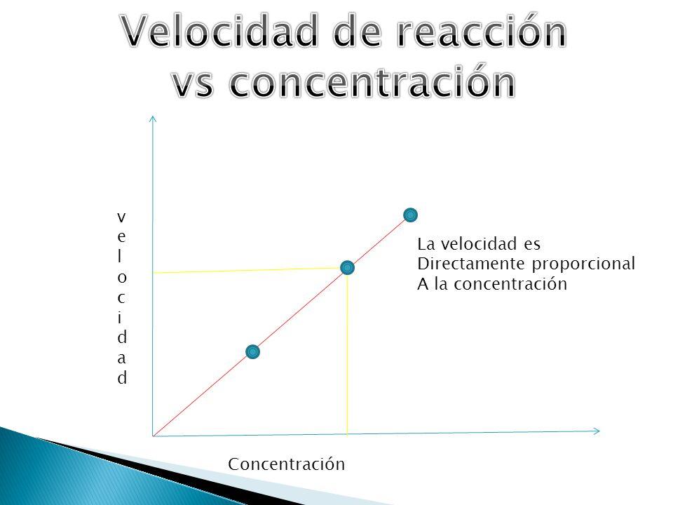 Velocidad de reacción vs concentración