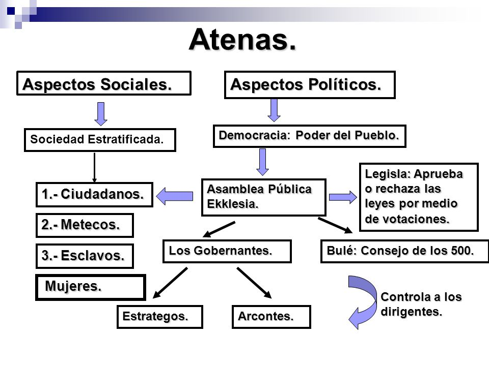 Atenas. Aspectos Sociales. Aspectos Políticos. 1.- Ciudadanos.