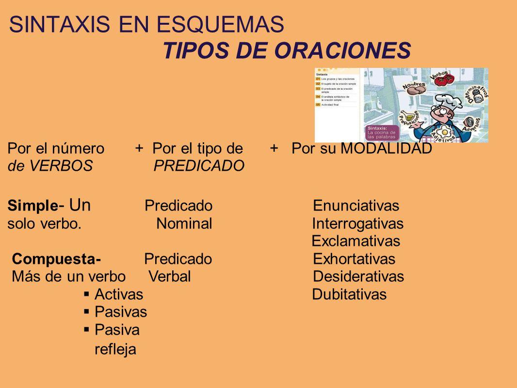 SINTAXIS EN ESQUEMAS TIPOS DE ORACIONES