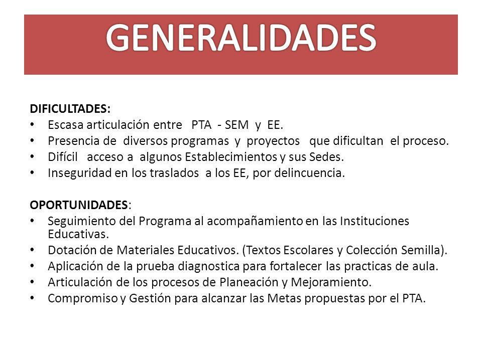 GENERALIDADES DIFICULTADES: Escasa articulación entre PTA - SEM y EE.