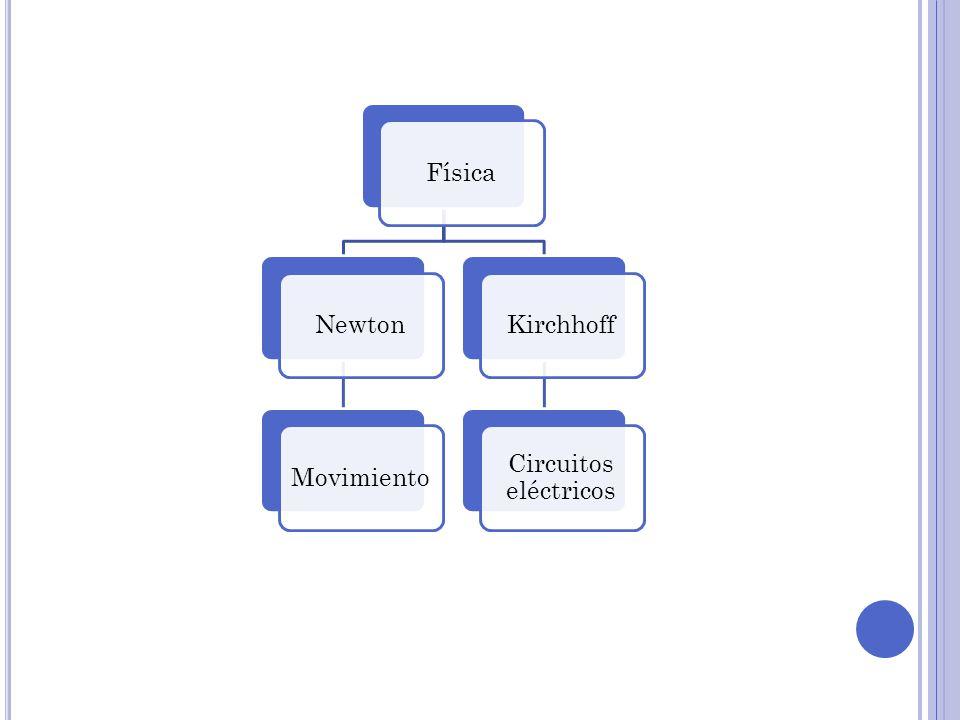 Física Newton Movimiento Kirchhoff Circuitos eléctricos