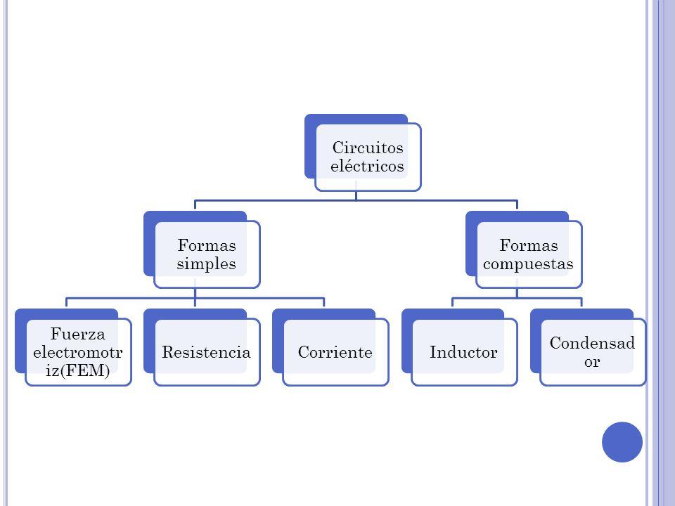 Fuerza electromotriz(FEM)